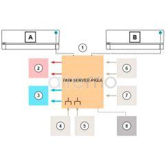 Módulo Control 2 Conjuntos Panasonic PAW-SERVER-PKEA